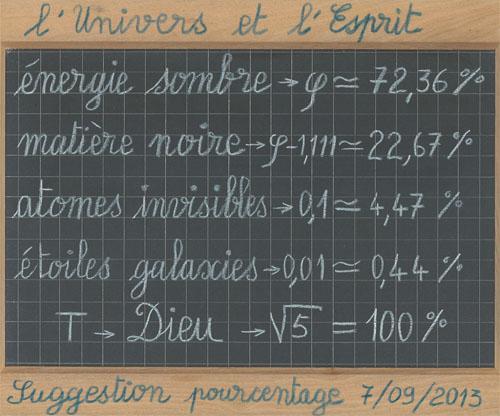 univers et esprit, divine proportion, pourcentage, énergie sombre = phi, matière noire = phi-1.111, atomes invisibles= 0.1, étoiles galaxies = 0.01, Dieu = sqrt(5)